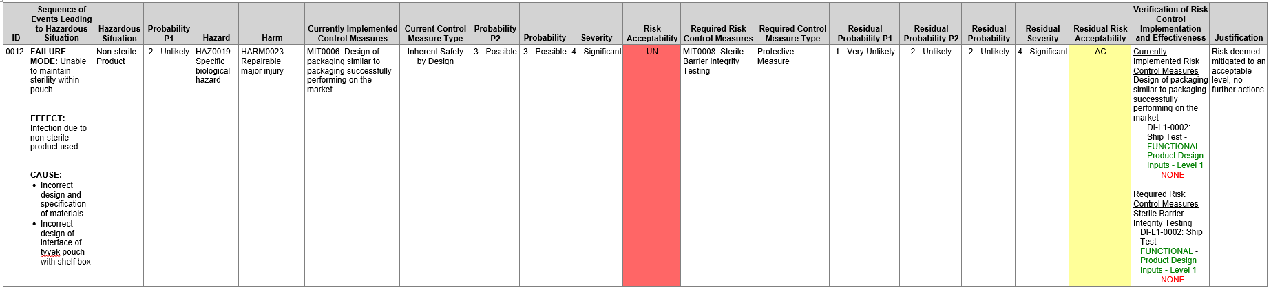 Complete Risk Analysis Table